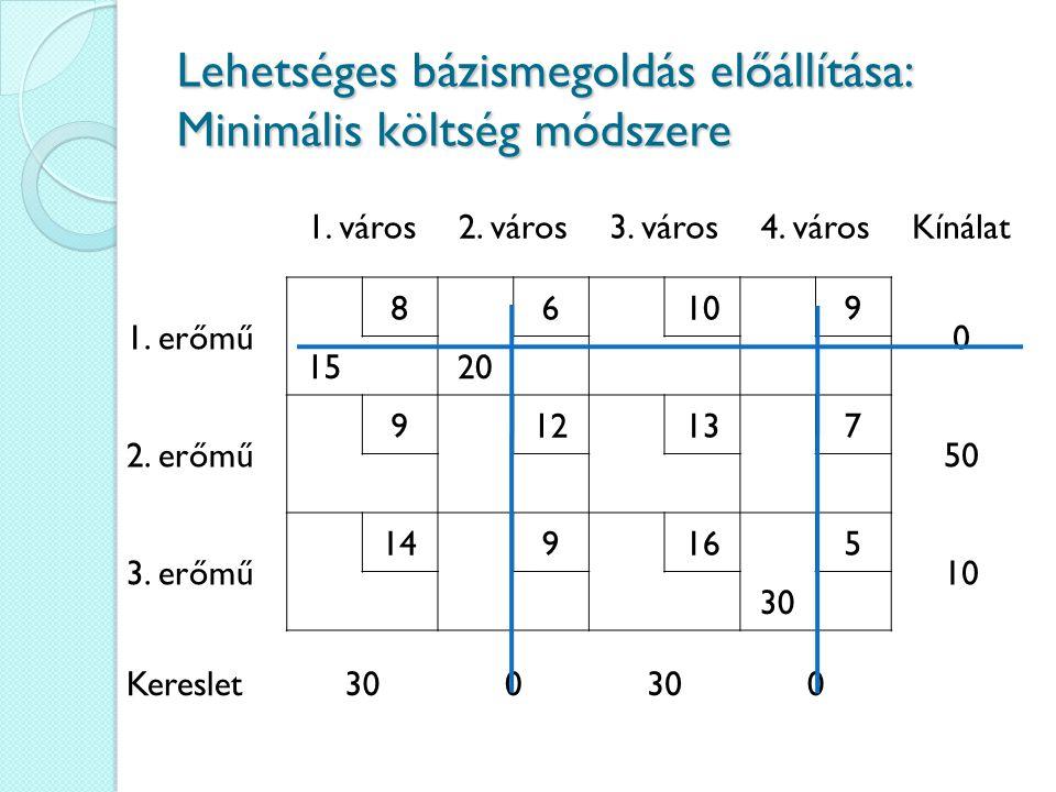 Lehetséges bázismegoldás előállítása: Minimális költség módszere 1. város2. város3. város4. városKínálat 1. erőmű 86109 0 1520 2. erőmű 912137 50 3. e