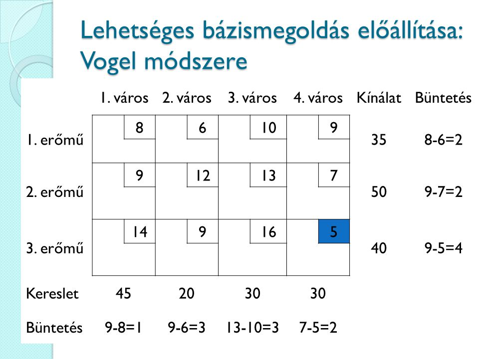 Lehetséges bázismegoldás előállítása: Vogel módszere 1. város2. város3. város4. városKínálatBüntetés 1. erőmű 86109 358-6=2 2. erőmű 912137 509-7=2 3.
