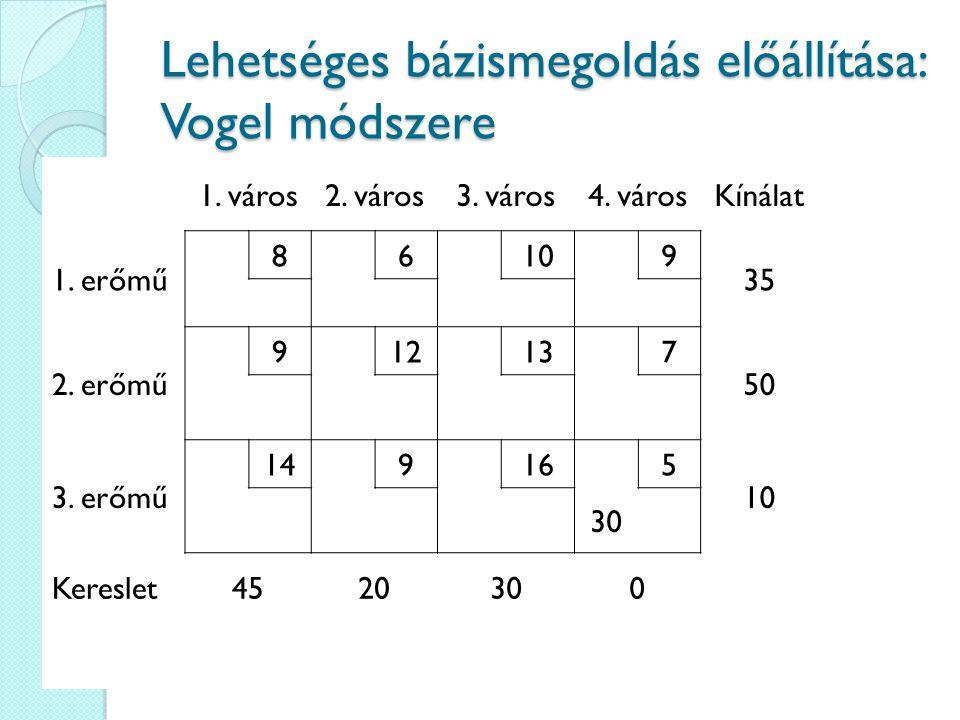 Lehetséges bázismegoldás előállítása: Vogel módszere 1. város2. város3. város4. városKínálat 1. erőmű 86109 35 2. erőmű 912137 50 3. erőmű 149165 10 3