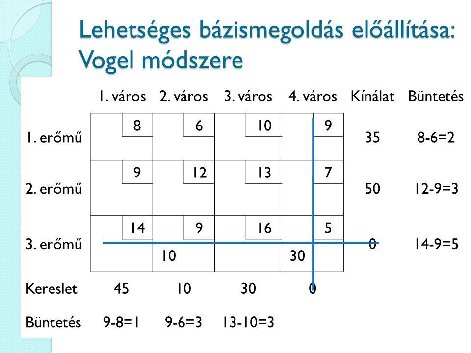 Lehetséges bázismegoldás előállítása: Vogel módszere 1. város2. város3. város4. városKínálatBüntetés 1. erőmű 86109 358-6=2 2. erőmű 912137 5012-9=3 3