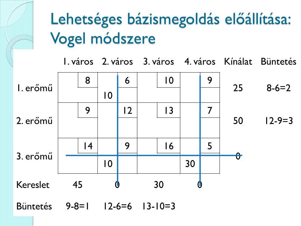 Lehetséges bázismegoldás előállítása: Vogel módszere 1. város2. város3. város4. városKínálatBüntetés 1. erőmű 86109 258-6=2 10 2. erőmű 912137 5012-9=