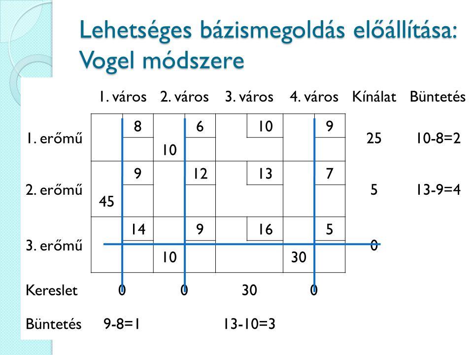 Lehetséges bázismegoldás előállítása: Vogel módszere 1. város2. város3. város4. városKínálatBüntetés 1. erőmű 86109 2510-8=2 10 2. erőmű 912137 513-9=