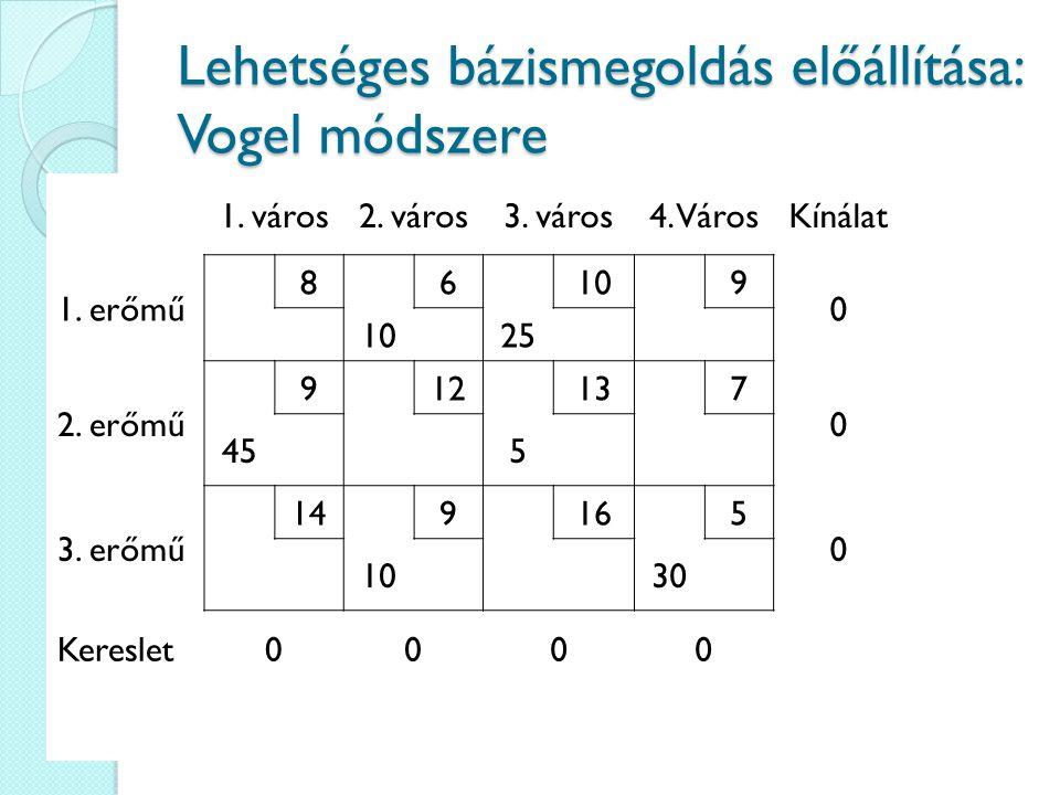 Lehetséges bázismegoldás előállítása: Vogel módszere 1. város2. város3. város4. VárosKínálat 1. erőmű 86109 0 25 2. erőmű 912137 0 455 3. erőmű 149165