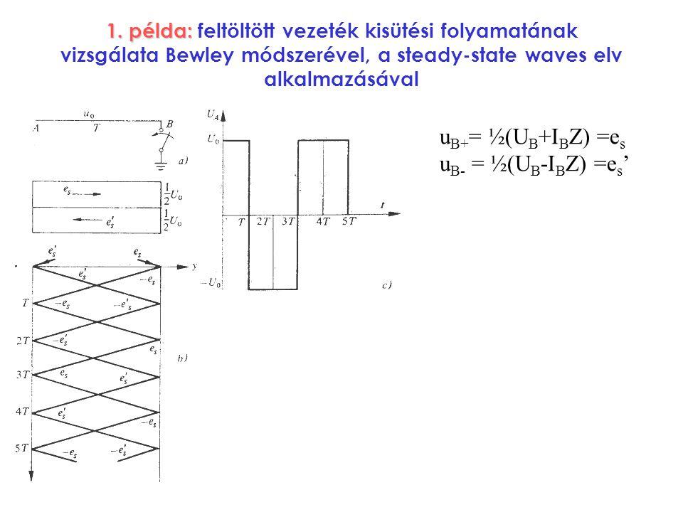 1. példa: 1. példa: feltöltött vezeték kisütési folyamatának vizsgálata Bewley módszerével, a steady-state waves elv alkalmazásával u B+ = ½(U B +I B