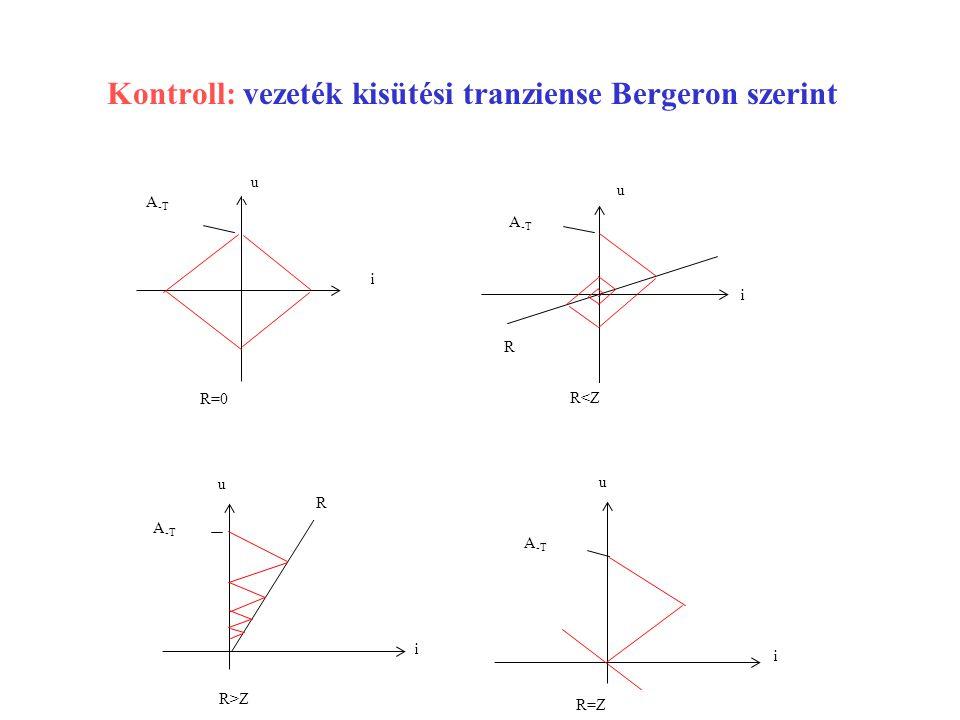 Kontroll: vezeték kisütési tranziense Bergeron szerint i u A -T R=0 R<Z u i A -T R R u R>Z i A -T u i R=Z