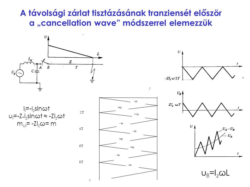 """A távolsági zárlat tisztázásának tranziensét először a """"cancellation wave"""" módszerrel elemezzük i i =-I z sinωt u i =-Z * I z sinωt ≈ -Zi z ωt m ui ="""