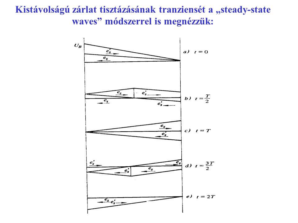 """Kistávolságú zárlat tisztázásának tranziensét a """"steady-state waves"""" módszerrel is megnézzük:"""