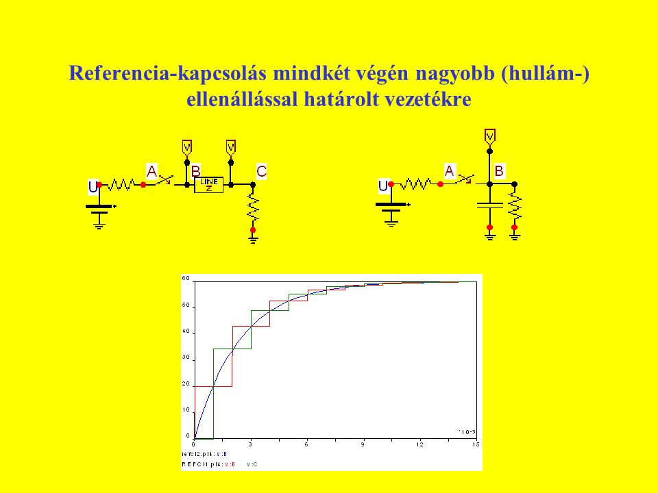 Referencia-kapcsolás mindkét végén nagyobb (hullám-) ellenállással határolt vezetékre