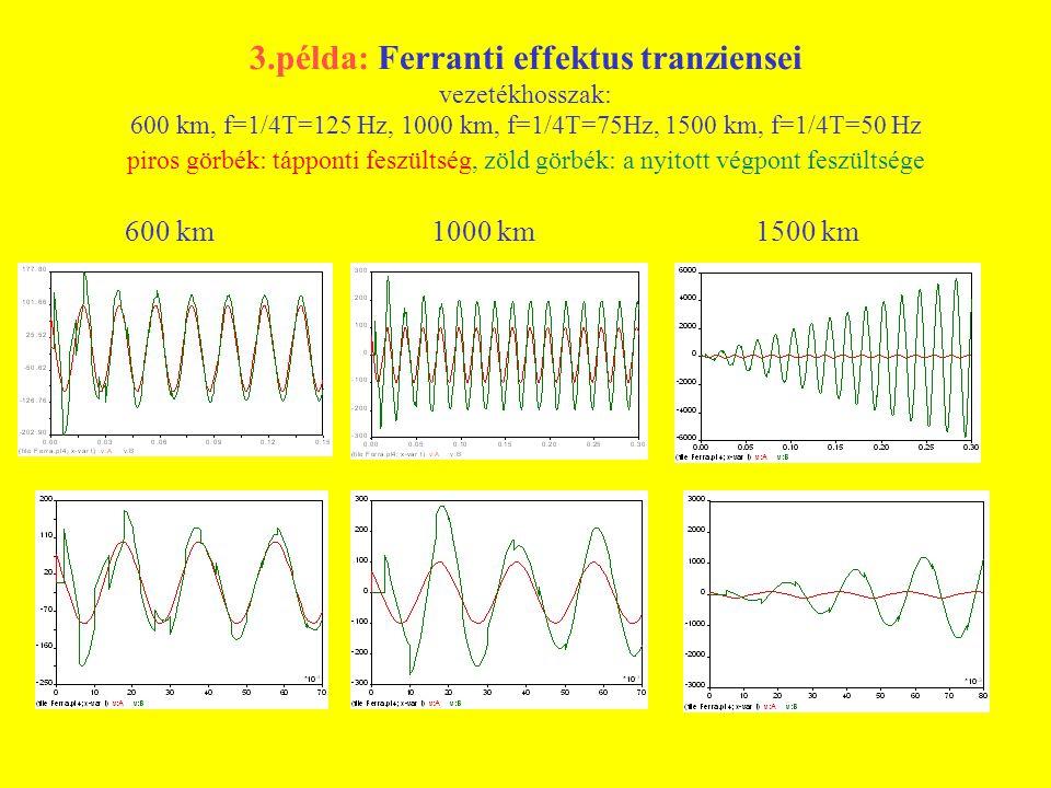 3.példa: Ferranti effektus tranziensei vezetékhosszak: 600 km, f=1/4T=125 Hz, 1000 km, f=1/4T=75Hz, 1500 km, f=1/4T=50 Hz piros görbék: tápponti feszü