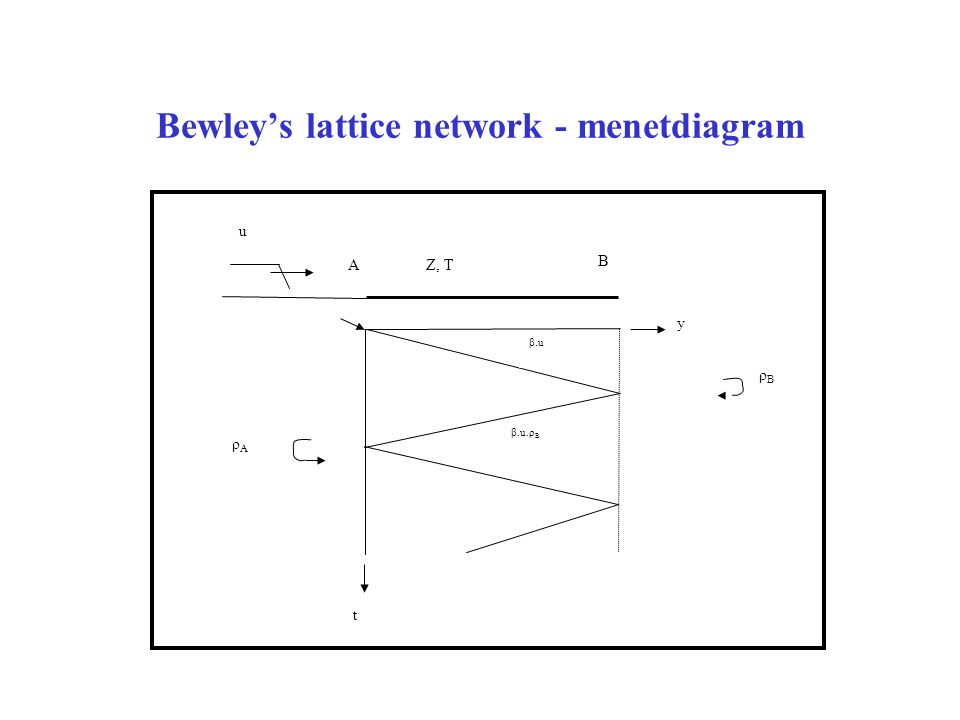 Bewley's lattice network - menetdiagram t y A B u Z, T ρAρA ρBρB β.u β.u.ρ B
