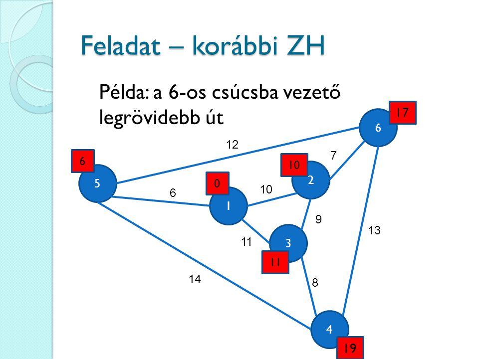 Feladat – korábbi ZH 4 6 3 5 1 2 12 6 14 13 9 11 10 7 8 0 6 11 17 19 Példa: a 6-os csúcsba vezető legrövidebb út