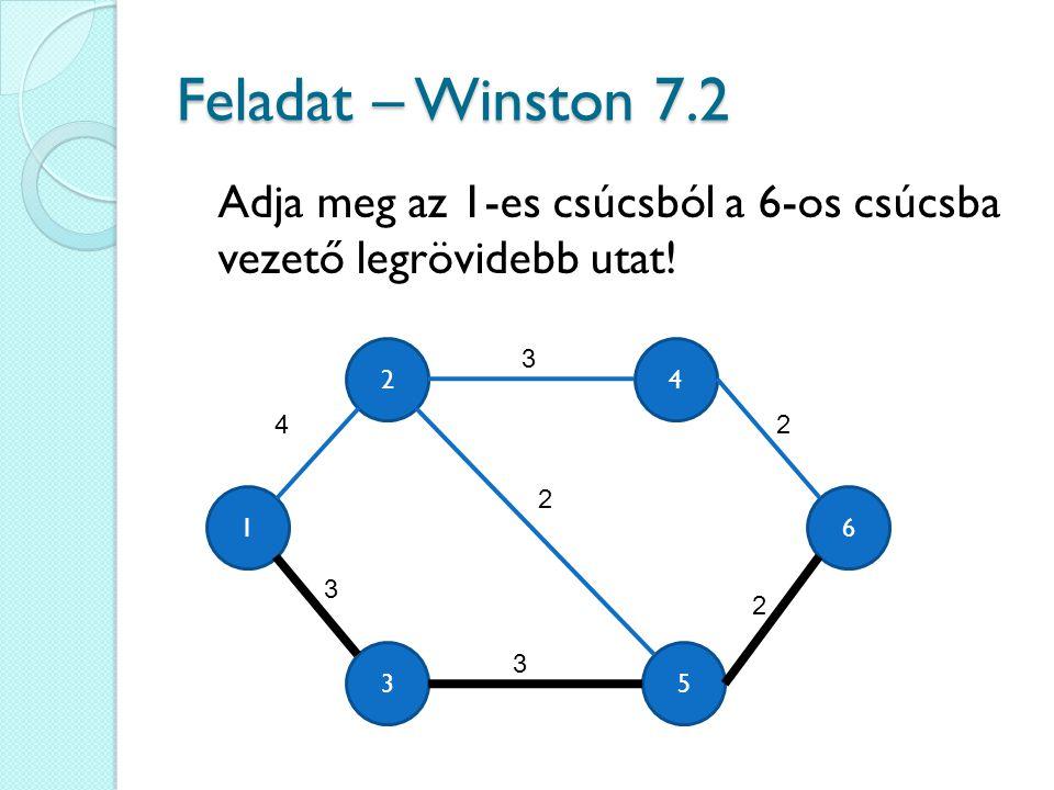 Feladat – Winston 7.2 Adja meg az 1-es csúcsból a 6-os csúcsba vezető legrövidebb utat! 4 6 35 1 2 4 3 3 3 2 2 2