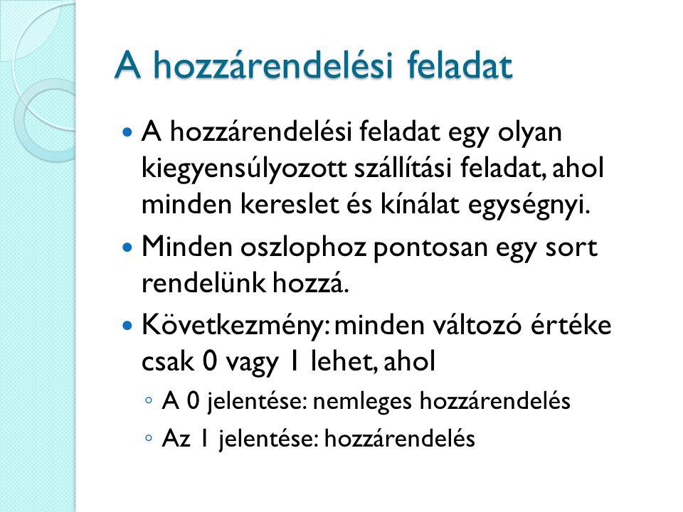 A magyar módszer Keressük meg az mxm-es költségmátrix minden sorában a legkisebb elemet.