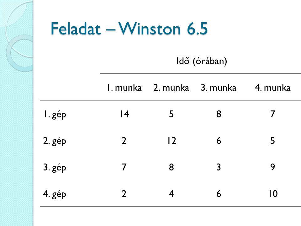 A hozzárendelési feladat felírása min 14x 11 + 5x 12 + 8x 13 + 7x 14 + 2x 21 + 12x 22 + 6x 23 + 5x 24 + 7x 31 + 8x 32 + 3x 33 + 9x 34 + 2x 31 + 4x 32 + 6x 33 + 10x 34 x 11 + x 12 + x 13 + x 14 = 1 x 21 + x 22 + x 23 + x 24 = 1 x 31 + x 32 + x 33 + x 34 = 1 x 41 + x 42 + x 43 + x 44 = 1 x 11 + x 21 + x 31 + x 41 = 1 x 12 + x 22 + x 32 + x 42 = 1 x 13 + x 23 + x 33 + x 43 = 1 x 14 + x 24 + x 34 + x 44 = 1 x ij = 0 vagy x ij = 1 Gép feltételek Munka feltételek