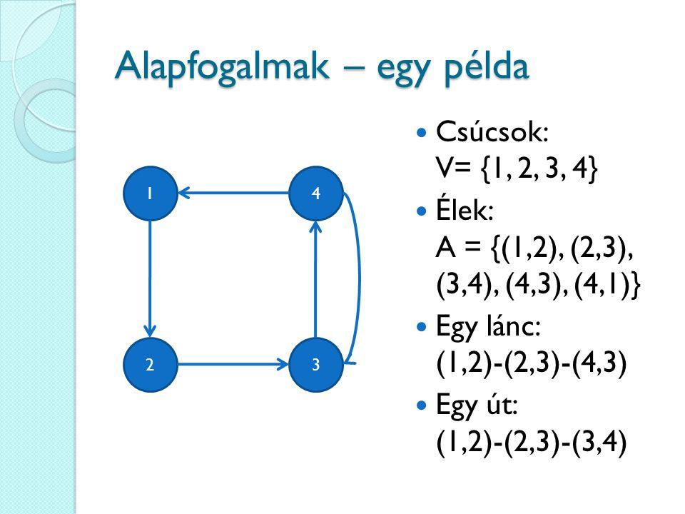 Alapfogalmak – egy példa Csúcsok: V= {1, 2, 3, 4} Élek: A = {(1,2), (2,3), (3,4), (4,3), (4,1)} Egy lánc: (1,2)-(2,3)-(4,3) Egy út: (1,2)-(2,3)-(3,4)