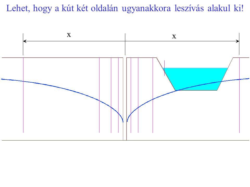 Lehet, hogy a kút két oldalán ugyanakkora leszívás alakul ki! x x