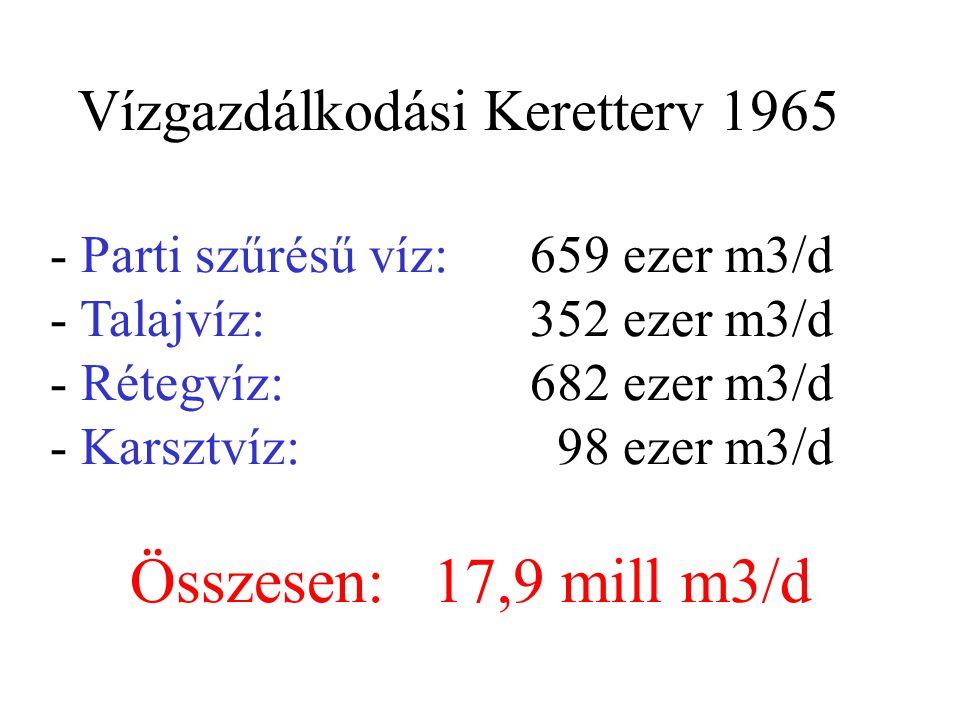 Vízgazdálkodási Keretterv 1965 - Parti szűrésű víz:659 ezer m3/d - Talajvíz:352 ezer m3/d - Rétegvíz:682 ezer m3/d - Karsztvíz: 98 ezer m3/d Összesen: 17,9 mill m3/d