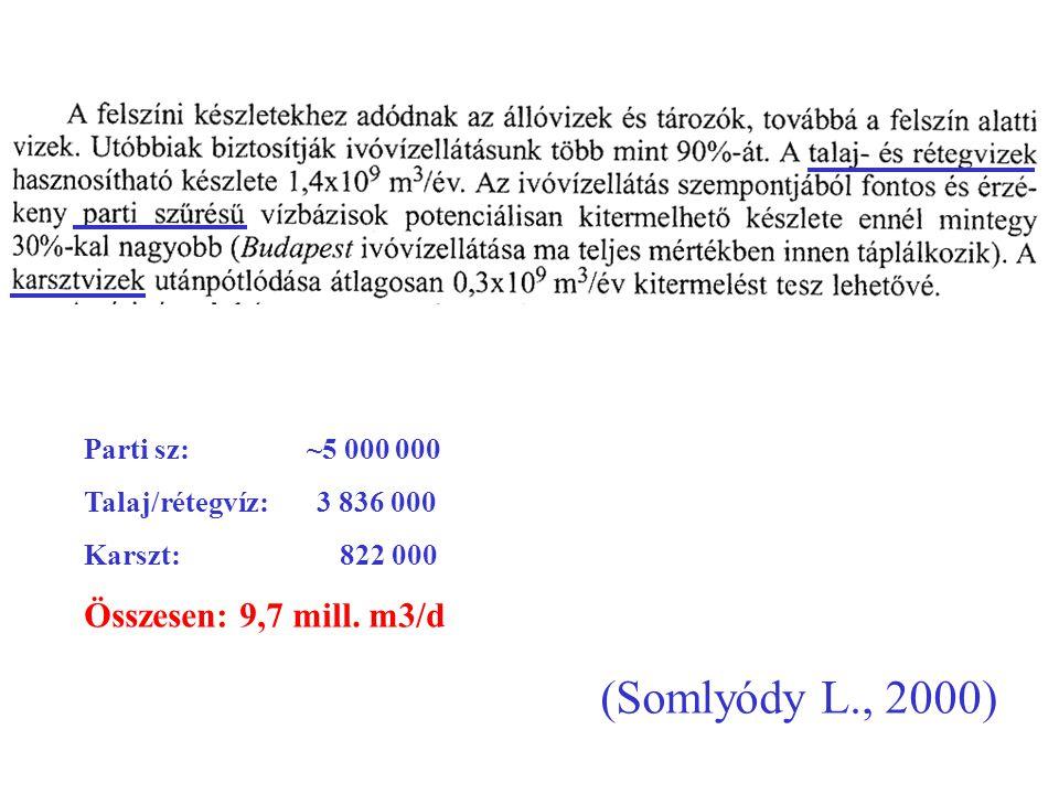 (Simonffy Z., 2000) Parti sz: 4 973 000 Talaj/rétegvíz: 3 849 000 Karszt: 685 000 Összesen: 9,5 mill.