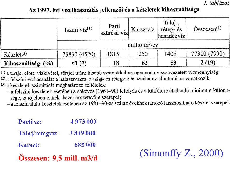 (Simonffy Z., 2000) Parti sz: 4 973 000 Talaj/rétegvíz: 3 849 000 Karszt: 685 000 Összesen: 9,5 mill. m3/d