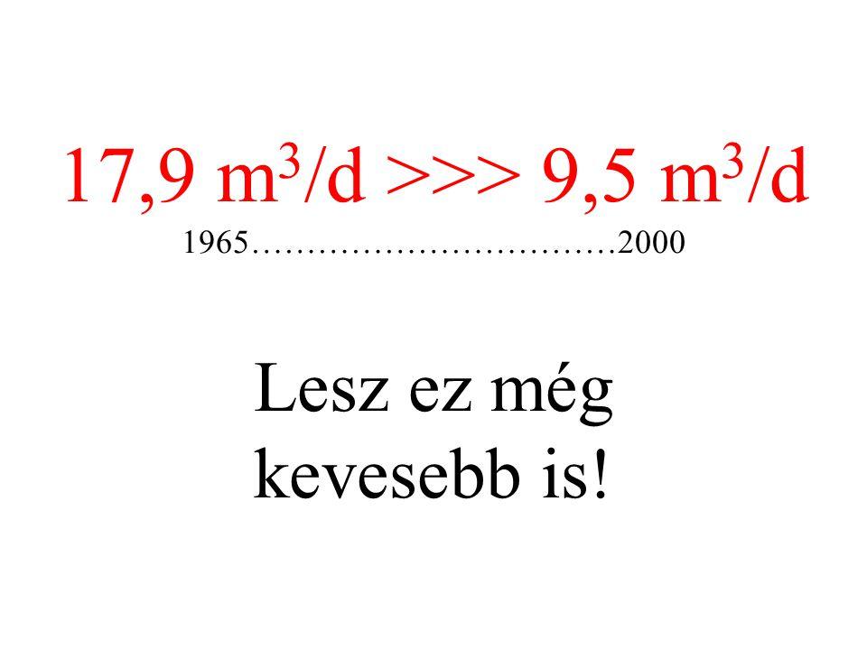 17,9 m 3 /d >>> 9,5 m 3 /d 1965……………………………2000 Lesz ez még kevesebb is!