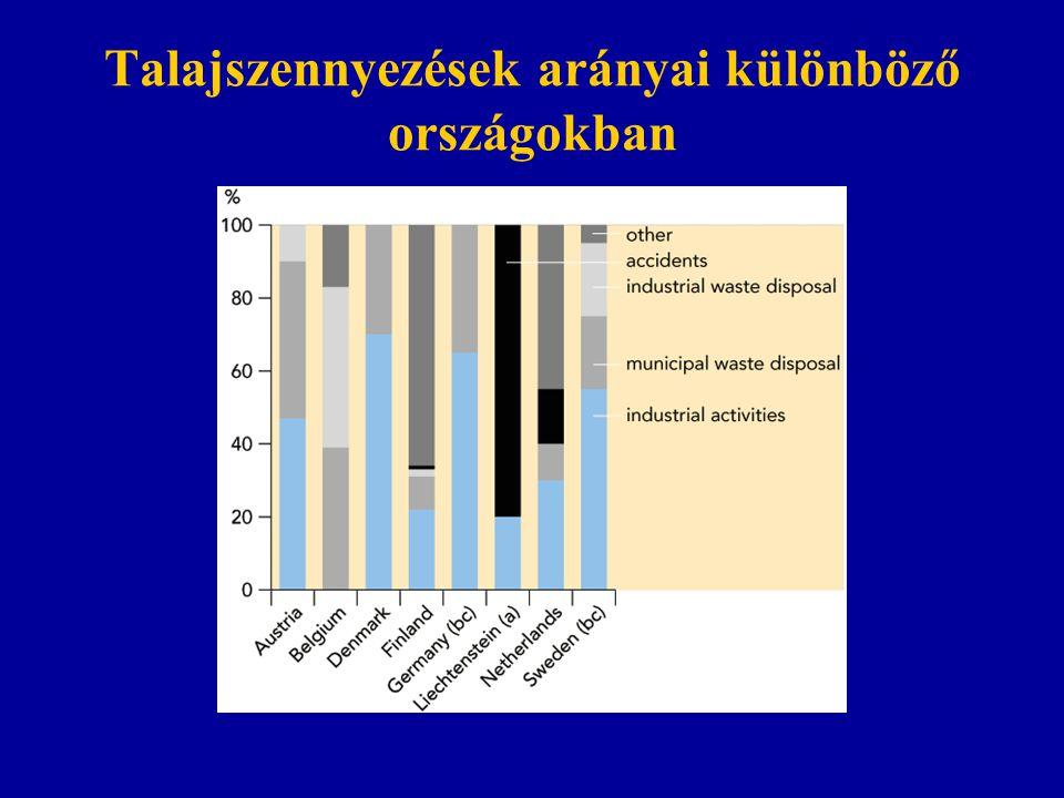 Talajszennyezések arányai különböző országokban