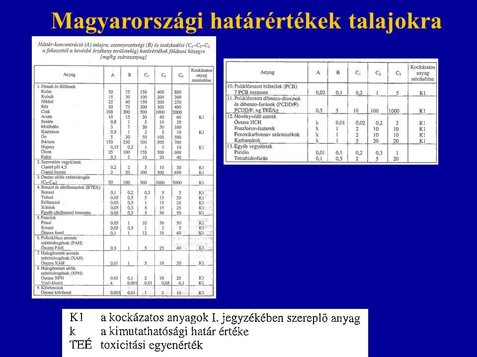 Magyarországi határértékek talajokra