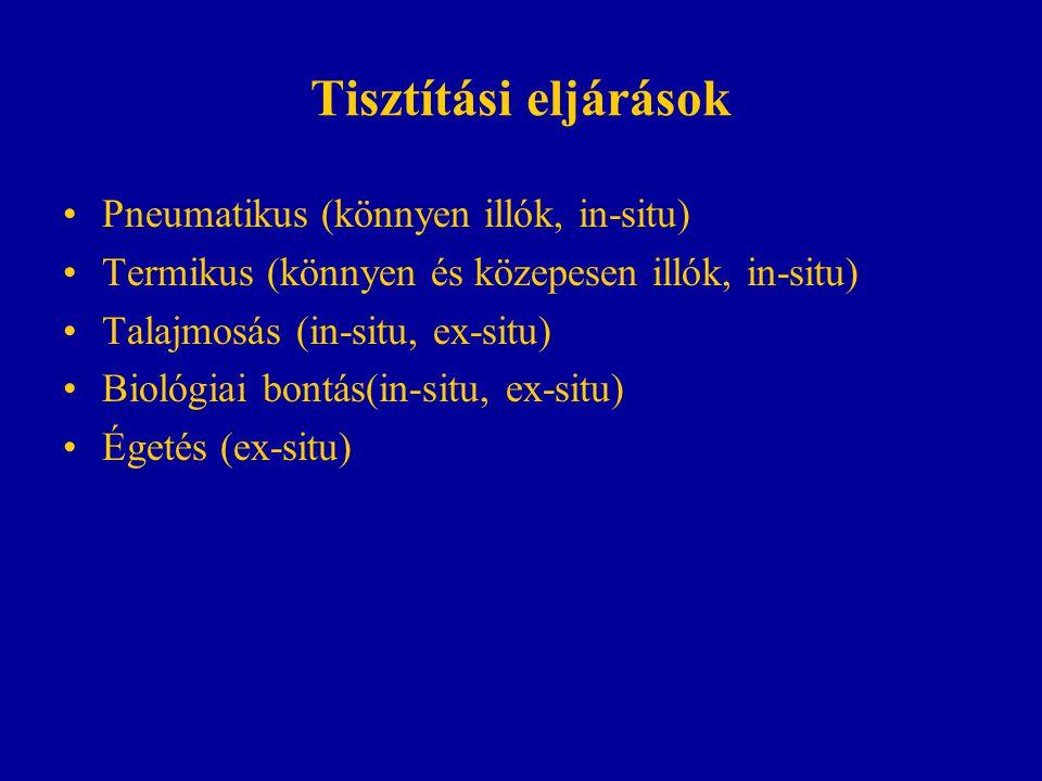 Tisztítási eljárások Pneumatikus (könnyen illók, in-situ) Termikus (könnyen és közepesen illók, in-situ) Talajmosás (in-situ, ex-situ) Biológiai bontá