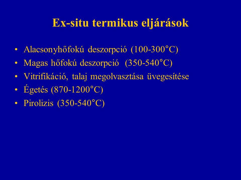 Ex-situ termikus eljárások Alacsonyhőfokú deszorpció (100-300°C) Magas hőfokú deszorpció (350-540°C) Vitrifikáció, talaj megolvasztása üvegesítése Ége