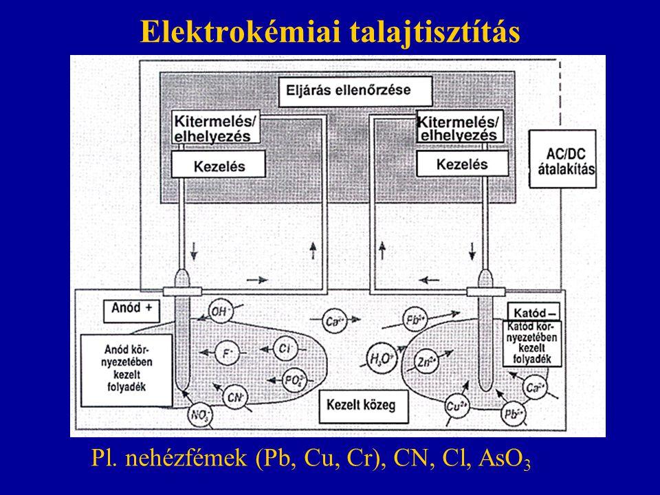 Elektrokémiai talajtisztítás Pl. nehézfémek (Pb, Cu, Cr), CN, Cl, AsO 3