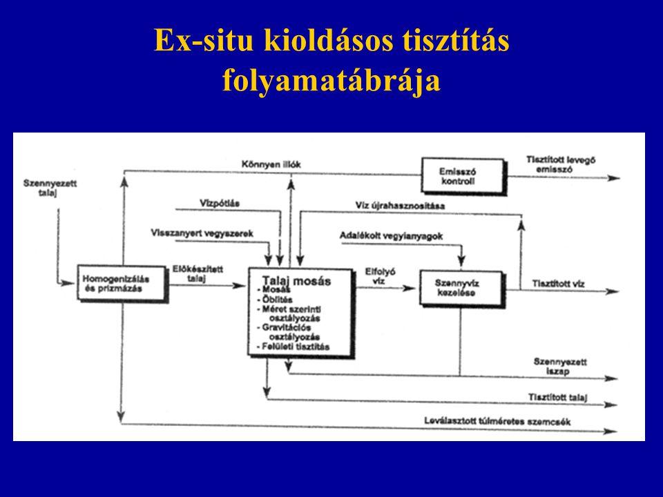 Ex-situ kioldásos tisztítás folyamatábrája