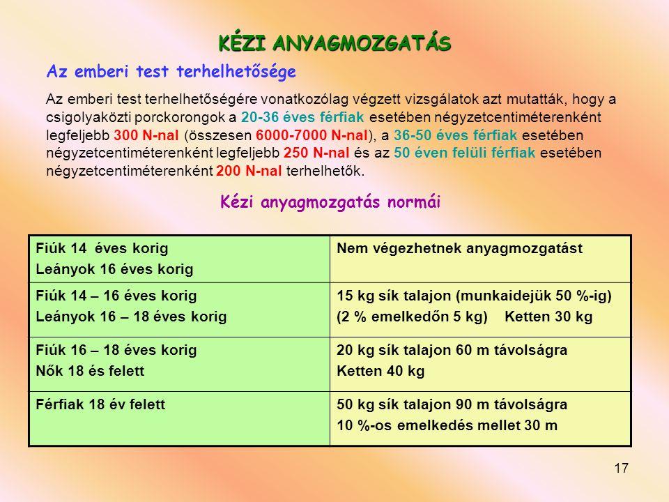 17 KÉZI ANYAGMOZGATÁS Fiúk 14 éves korig Leányok 16 éves korig Nem végezhetnek anyagmozgatást Fiúk 14 – 16 éves korig Leányok 16 – 18 éves korig 15 kg sík talajon (munkaidejük 50 %-ig) (2 % emelkedőn 5 kg) Ketten 30 kg Fiúk 16 – 18 éves korig Nők 18 és felett 20 kg sík talajon 60 m távolságra Ketten 40 kg Férfiak 18 év felett50 kg sík talajon 90 m távolságra 10 %-os emelkedés mellet 30 m Kézi anyagmozgatás normái Az emberi test terhelhetősége Az emberi test terhelhetőségére vonatkozólag végzett vizsgálatok azt mutatták, hogy a csigolyaközti porckorongok a 20-36 éves férfiak esetében négyzetcentiméterenként legfeljebb 300 N-nal (összesen 6000-7000 N-nal), a 36-50 éves férfiak esetében négyzetcentiméterenként legfeljebb 250 N-nal és az 50 éven felüli férfiak esetében négyzetcentiméterenként 200 N-nal terhelhetők.