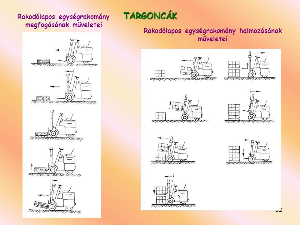 32 TARGONCÁK Rakodólapos egységrakomány megfogásának műveletei Rakodólapos egységrakomány halmozásának műveletei