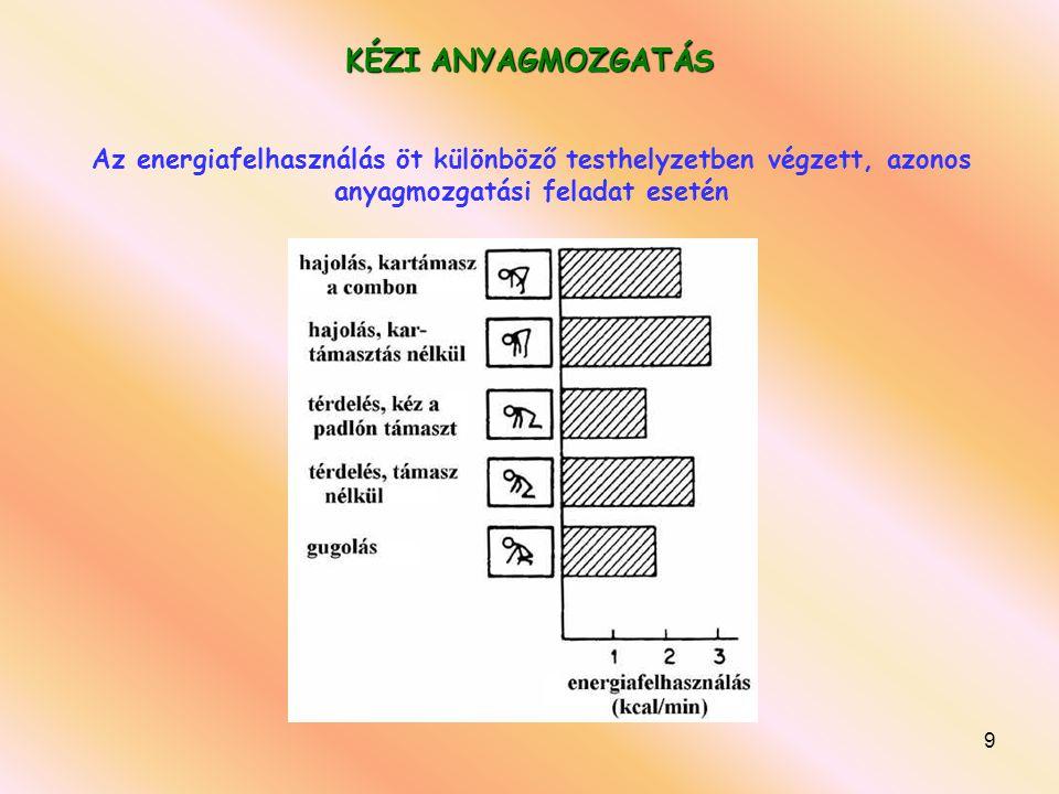 9 KÉZI ANYAGMOZGATÁS Az energiafelhasználás öt különböző testhelyzetben végzett, azonos anyagmozgatási feladat esetén