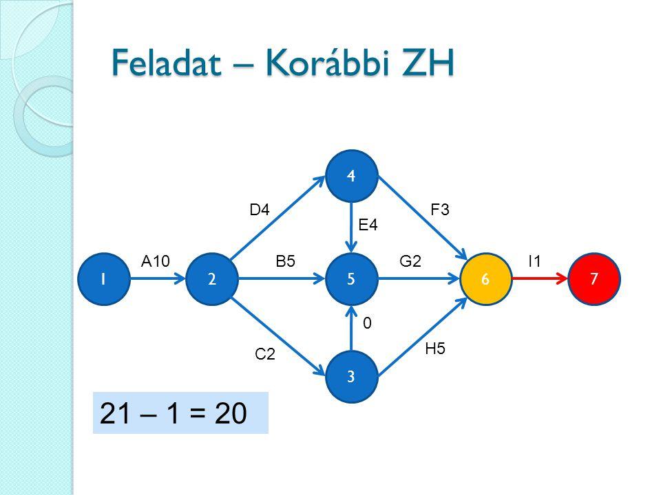 Feladat – Korábbi ZH 3 4 562 A10 F3 B5 C2 0 E4 H5 G2 17 I1 D4 21 – 1 = 20