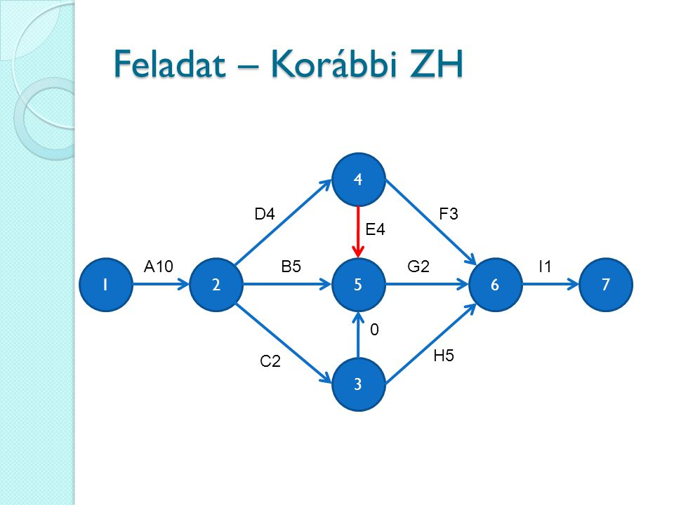 Feladat – Korábbi ZH 3 4 562 A10 F3 B5 C2 0 E4 H5 G2 17 I1 D4