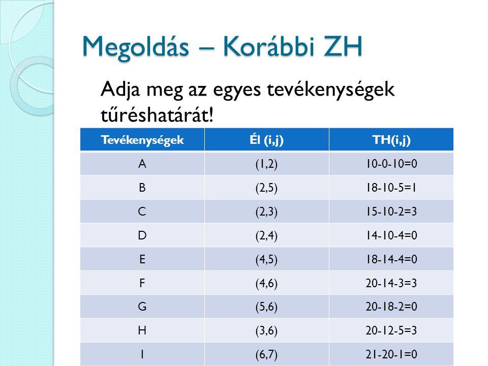 Megoldás – Korábbi ZH TevékenységekÉl (i,j)TH(i,j) A(1,2)10-0-10=0 B(2,5)18-10-5=1 C(2,3)15-10-2=3 D(2,4)14-10-4=0 E(4,5)18-14-4=0 F(4,6)20-14-3=3 G(5,6)20-18-2=0 H(3,6)20-12-5=3 I(6,7)21-20-1=0 Adja meg az egyes tevékenységek tűréshatárát!