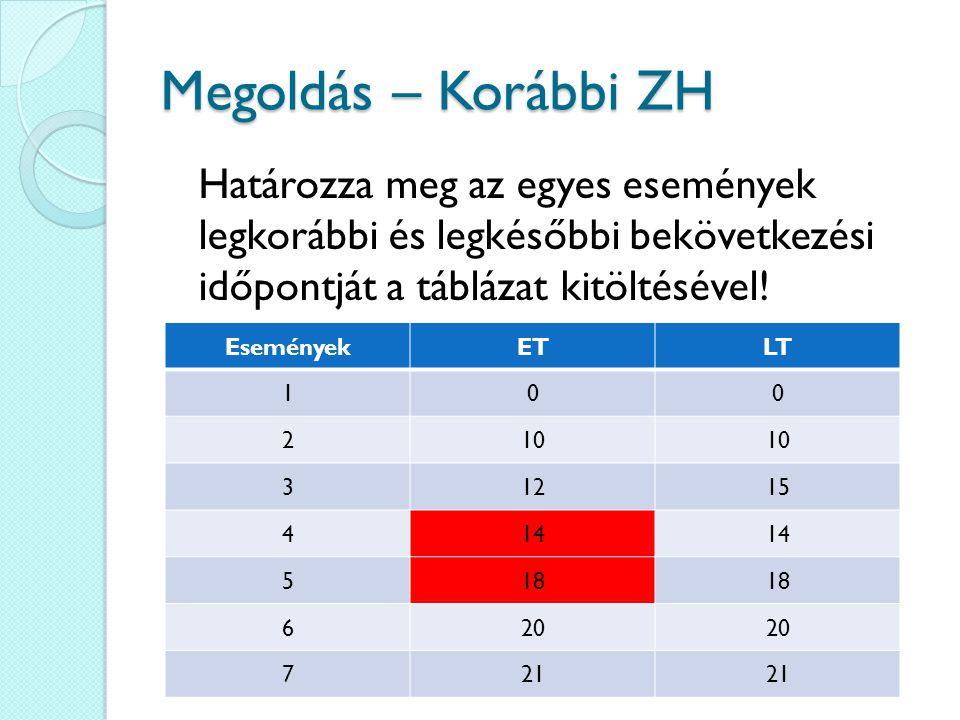 Megoldás – Korábbi ZH Határozza meg az egyes események legkorábbi és legkésőbbi bekövetkezési időpontját a táblázat kitöltésével.