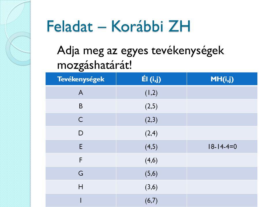 Feladat – Korábbi ZH TevékenységekÉl (i,j)MH(i,j) A(1,2) B(2,5) C(2,3) D(2,4) E(4,5)18-14-4=0 F(4,6) G(5,6) H(3,6) I(6,7) Adja meg az egyes tevékenységek mozgáshatárát!