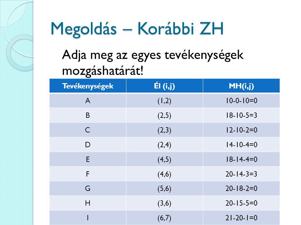 Megoldás – Korábbi ZH TevékenységekÉl (i,j)MH(i,j) A(1,2)10-0-10=0 B(2,5)18-10-5=3 C(2,3)12-10-2=0 D(2,4)14-10-4=0 E(4,5)18-14-4=0 F(4,6)20-14-3=3 G(5,6)20-18-2=0 H(3,6)20-15-5=0 I(6,7)21-20-1=0 Adja meg az egyes tevékenységek mozgáshatárát!