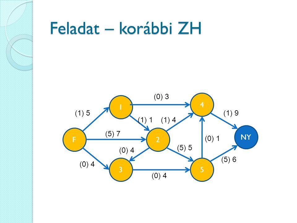 Feladat – korábbi ZH 4 35 1 2 (1) 5 NY F (0) 3 (5) 7 (0) 4 (1) 4(1) 1 (1) 9 (5) 6 (5) 5 (0) 1