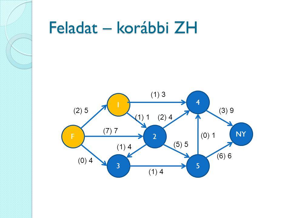 Feladat – korábbi ZH 4 35 1 2 (2) 5 NY F (1) 3 (7) 7 (0) 4 (1) 4 (2) 4(1) 1 (3) 9 (6) 6 (5) 5 (0) 1