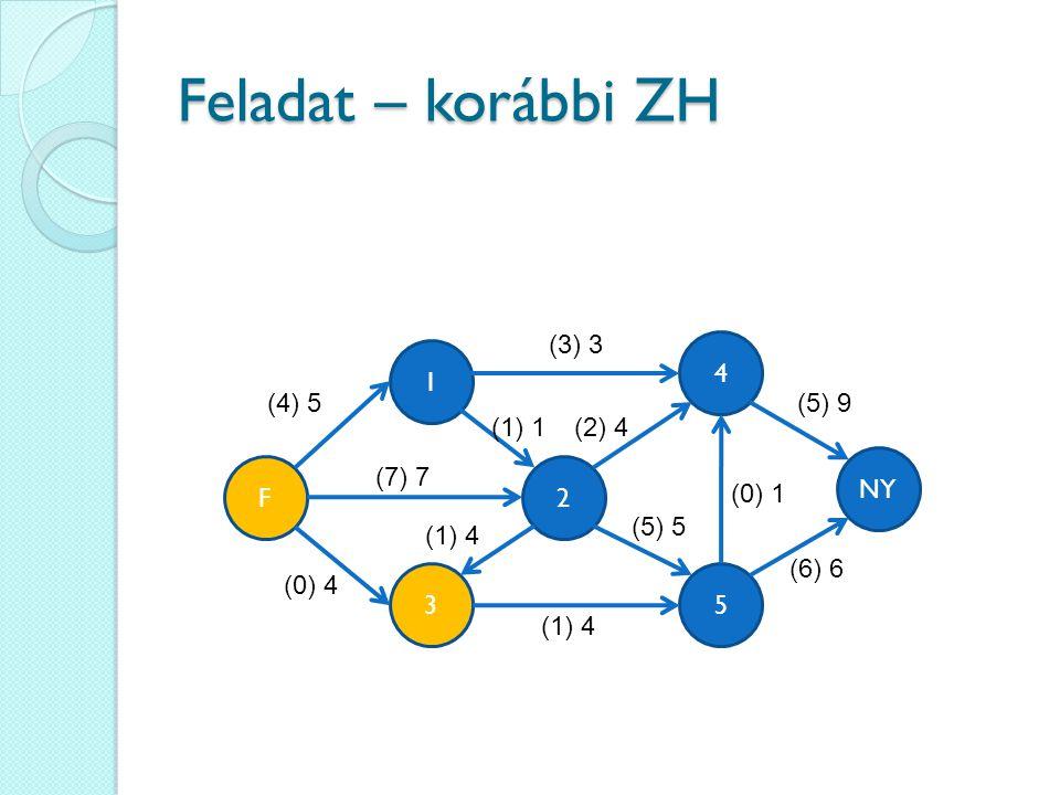 Feladat – korábbi ZH 4 35 1 2 (4) 5 NY F (3) 3 (7) 7 (0) 4 (1) 4 (2) 4(1) 1 (5) 9 (6) 6 (5) 5 (0) 1