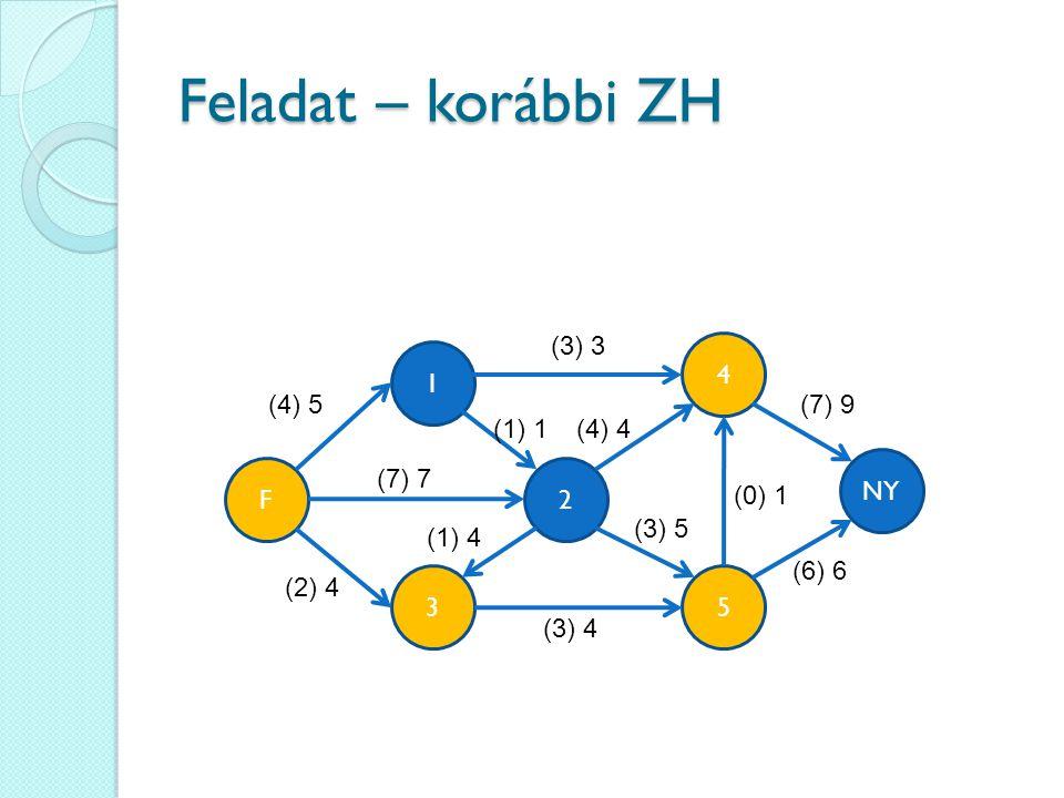 Feladat – korábbi ZH 4 35 1 2 (4) 5 NY F (3) 3 (7) 7 (2) 4 (1) 4 (3) 4 (4) 4(1) 1 (7) 9 (6) 6 (3) 5 (0) 1