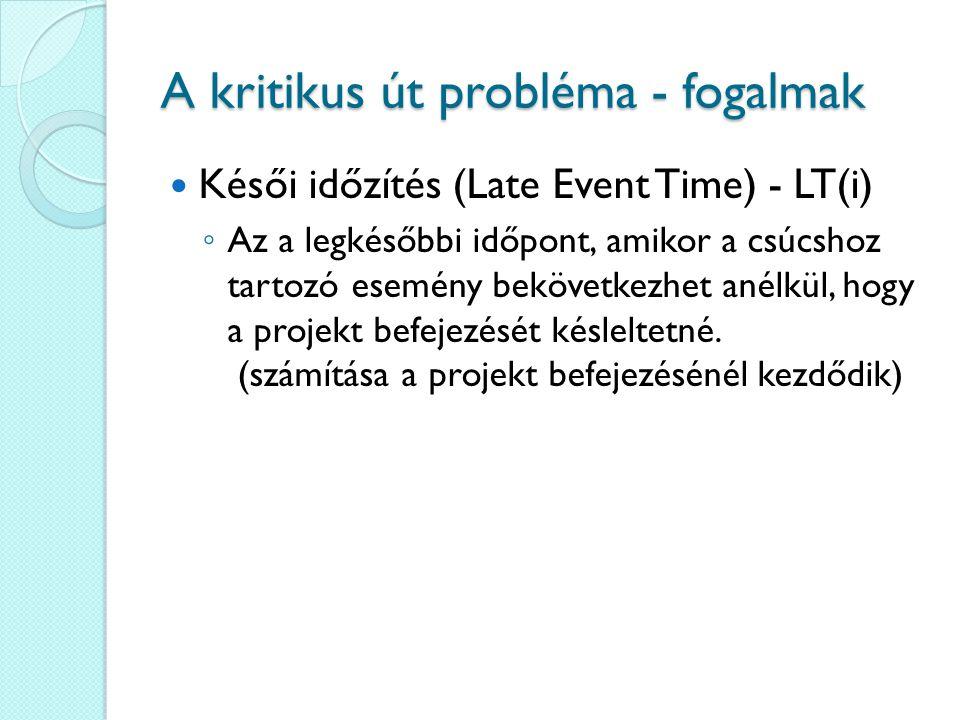 A kritikus út probléma - fogalmak Késői időzítés (Late Event Time) - LT(i) ◦ Az a legkésőbbi időpont, amikor a csúcshoz tartozó esemény bekövetkezhet anélkül, hogy a projekt befejezését késleltetné.