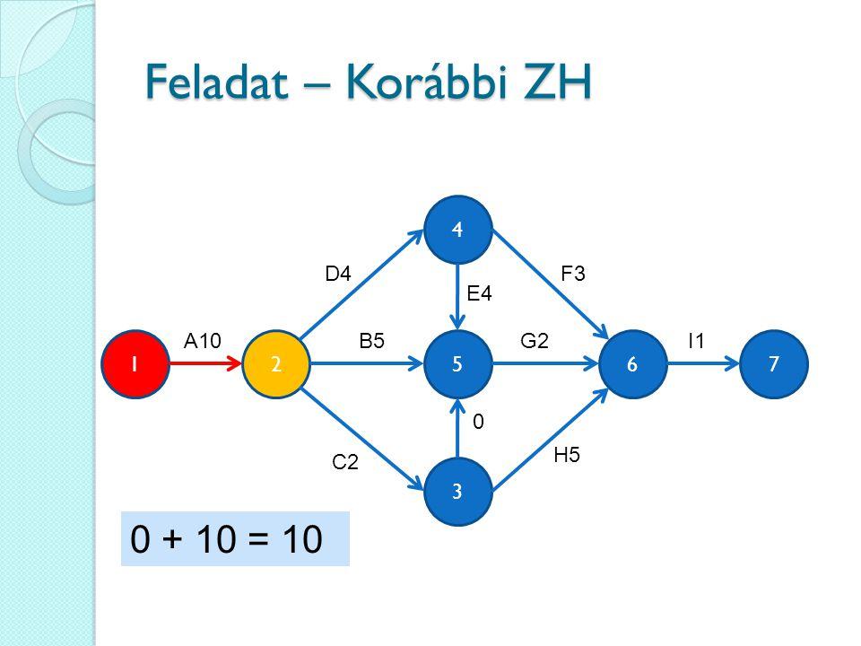 Feladat – Korábbi ZH 3 4 562 A10 F3 B5 C2 0 E4 H5 G2 17 I1 D4 0 + 10 = 10