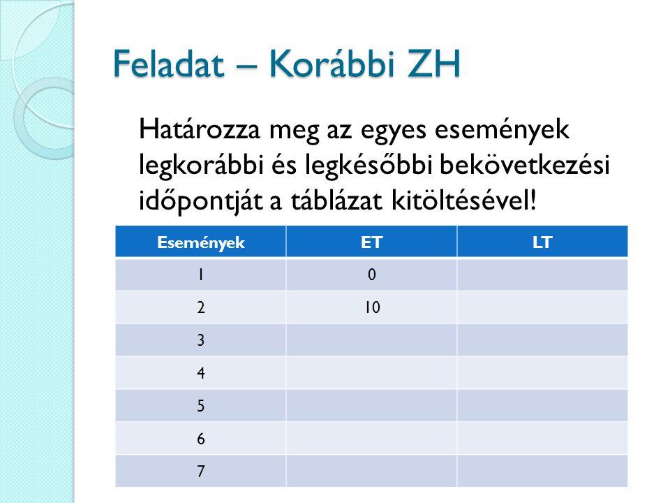 Feladat – Korábbi ZH Határozza meg az egyes események legkorábbi és legkésőbbi bekövetkezési időpontját a táblázat kitöltésével.