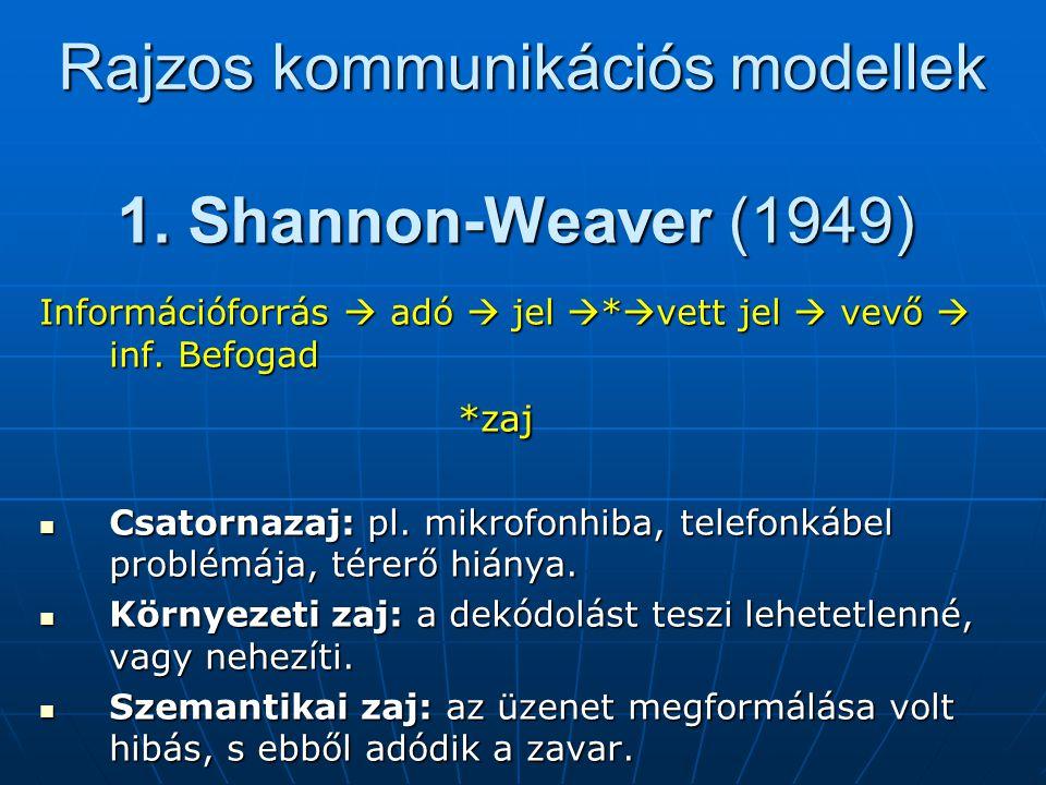 1. Shannon-Weaver (1949) Információforrás  adó  jel  *  vett jel  vevő  inf. Befogad *zaj Csatornazaj: pl. mikrofonhiba, telefonkábel problémája