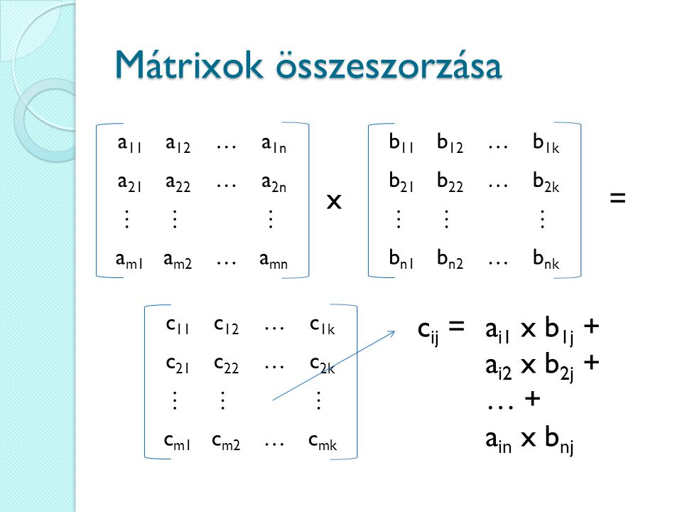 Mátrixok összeszorzása a 11 a 12 …a 1n a 21 a 22 …a 2n ……… a m1 a m2 …a mn x b 11 b 12 …b 1k b 21 b 22 …b 2k ……… b n1 b n2 …b nk = c 11 c 12 …c 1k c 21 c 22 …c 2k ……… c m1 c m2 …c mk c ij = a i1 x b 1j + a i2 x b 2j + … + a in x b nj
