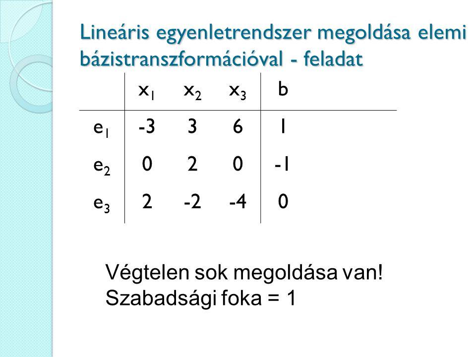 Lineáris egyenletrendszer megoldása elemi bázistranszformációval - feladat x1x1 x2x2 x3x3 b e1e1 -3361 e2e2 020 e3e3 2-2-40 Végtelen sok megoldása van.