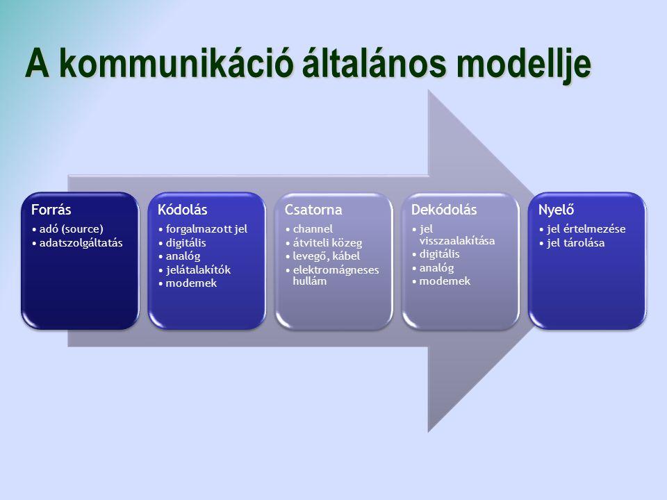 A kommunikáció általános modellje Forrás adó (source) adatszolgáltatás Kódolás forgalmazott jel digitális analóg jelátalakítók modemek Csatorna channe